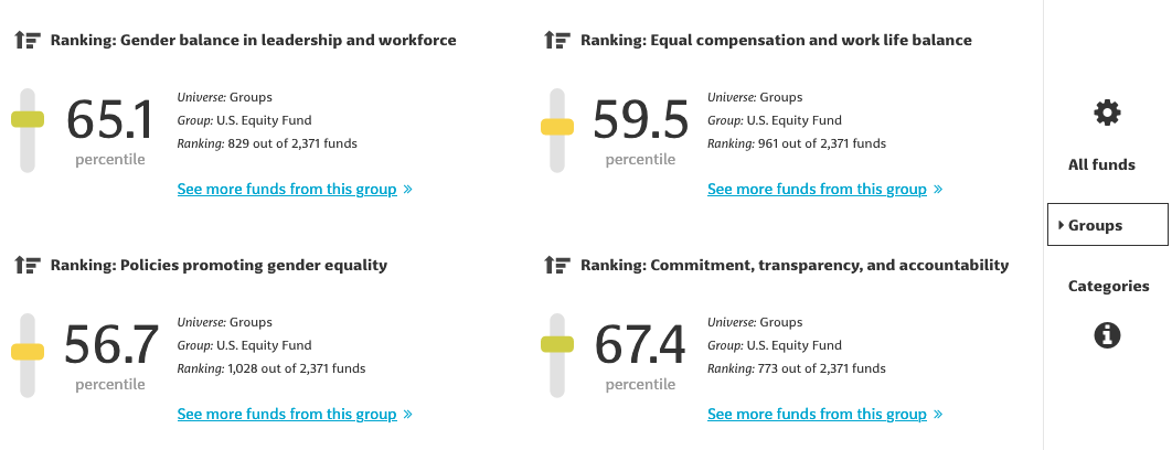Gender Equality Funds sub-category ranking example